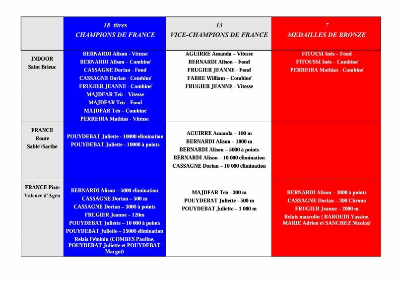 16-08-Bilan saison (800x566)